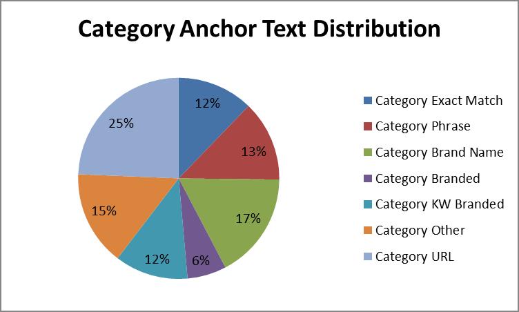 distribuirea textului